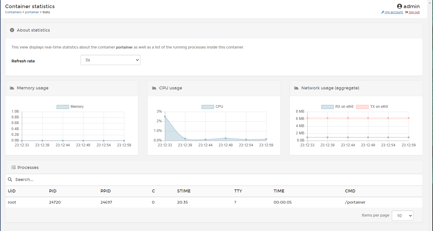Portainer showing usage statistics for a container